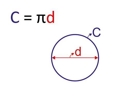 نحوه ی محاسبه ی محیط دایره, بدست آوردن محیط دایره