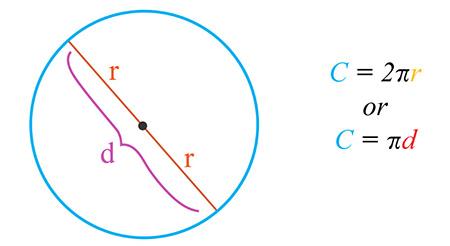 محیط دایره,محاسبه ی محیط دایره