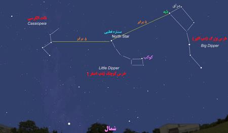 نحوه جهت یابی با ستاره قطبی, شناسایی ستاره قطبی